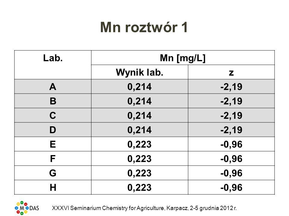 Mn roztwór 1 Lab. Mn [mg/L] Wynik lab. z A 0,214 -2,19 B C D E 0,223